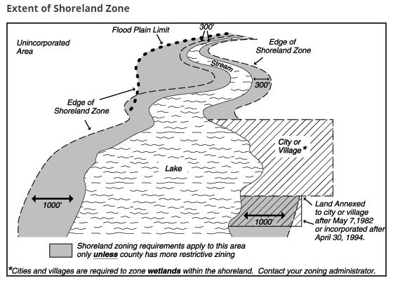 Extent of the shoreland zone
